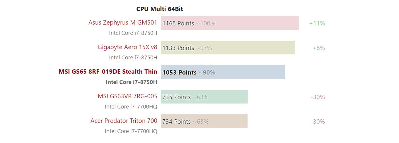 benchmark процессора intel core i7-8750H
