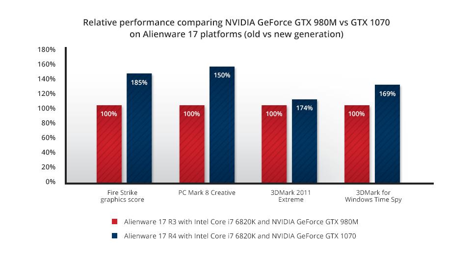 ноутбук Dell Alienware 17 R4 gtx 980M vs 1070